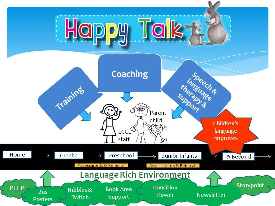 Happy Talk model